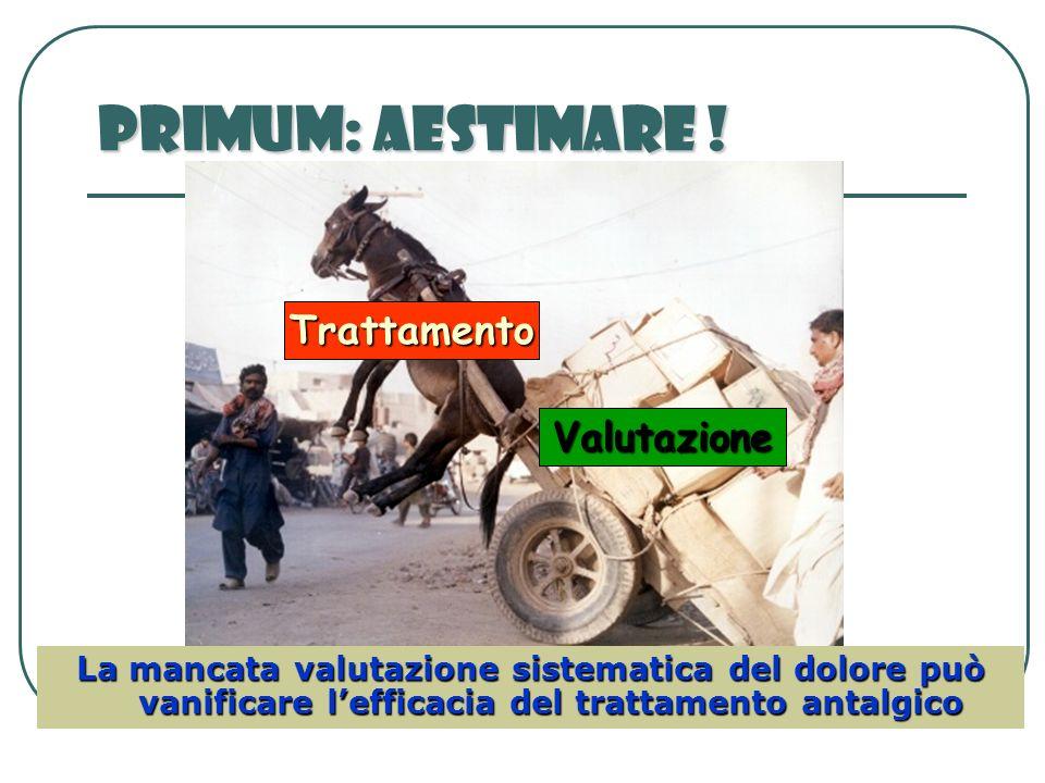 Primum: Aestimare ! Trattamento Valutazione La mancata valutazione sistematica del dolore può vanificare lefficacia del trattamento antalgico