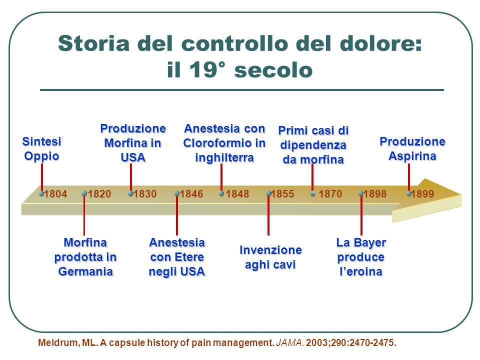 Storia del controllo del dolore: il 19° secolo Sintesi Oppio Morfina prodotta in Germania Produzione Morfina in USA Anestesia con Etere negli USA Anes