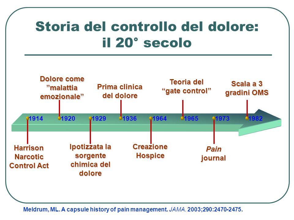Harrison Narcotic Control Act 19141920192919361964196519731982 Dolore come malattia emozionale Prima clinica del dolore Teoria del gate control Scala