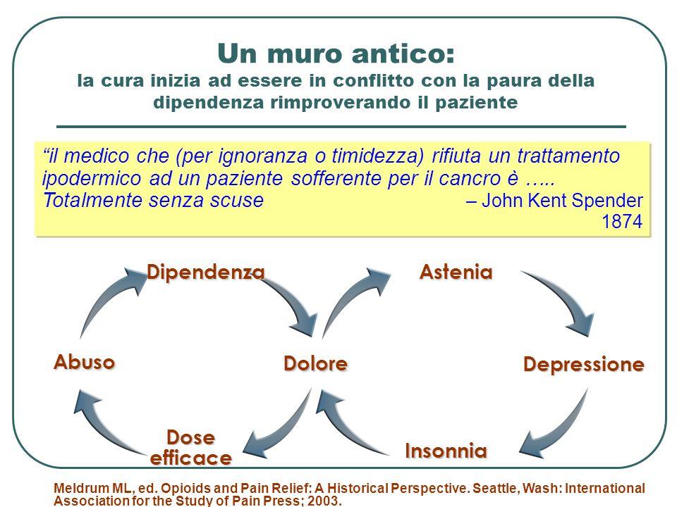 Trattamento del dolore: Minimizzare linvasivitàMinimizzare linvasività Controllo del dolore anche per le manovre infermieristiche o di nursingControllo del dolore anche per le manovre infermieristiche o di nursing Informazioni a paziente e familiariInformazioni a paziente e familiari Gestione infermieristica dosi supplementari analgesiaGestione infermieristica dosi supplementari analgesia Controllo effetti collaterali terapia antalgicaControllo effetti collaterali terapia antalgica