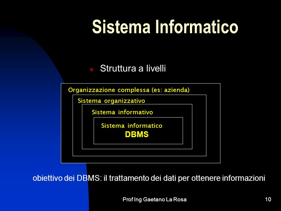 Prof Ing Gaetano La Rosa10 Sistema Informatico Struttura a livelli Organizzazione complessa (es: azienda) Sistema organizzativo Sistema informativo Si