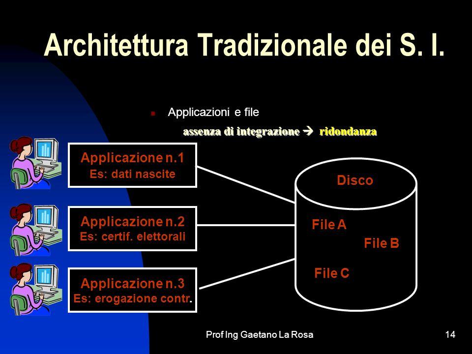 Prof Ing Gaetano La Rosa14 Architettura Tradizionale dei S. I. Applicazioni e file Applicazione n.3 Es: erogazione contr. Applicazione n.2 Es: certif.