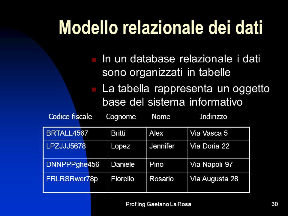 Prof Ing Gaetano La Rosa31 Una tabella è caratterizzata da: tante righe quante sono le possibili istanze o esemplari dell oggetto tante colonne quanti sono gli attributi che caratterizzano l oggetto da una chiave che e data dallattributo (o attributi) che consentono di identificare in modo univoco un esemplare delloggetto (ovvero una riga della tabella) BRTALL4567BrittiAlexVia Vasca 5 LPZJJJ5678LopezJenniferVia Doria 22 DNNPPPghe456DanielePinoVia Napoli 97 FRLRSRwer78pFiorelloRosarioVia Augusta 28 Codice fiscaleCognomeNomeIndirizzo Campo chiave