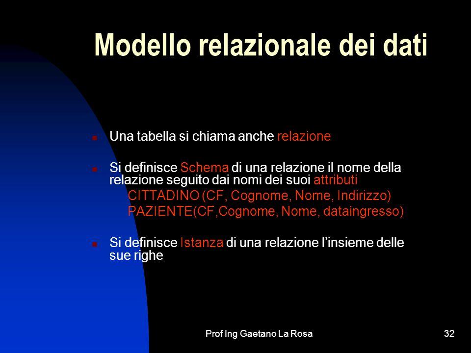 Prof Ing Gaetano La Rosa32 Modello relazionale dei dati Una tabella si chiama anche relazione Si definisce Schema di una relazione il nome della relaz