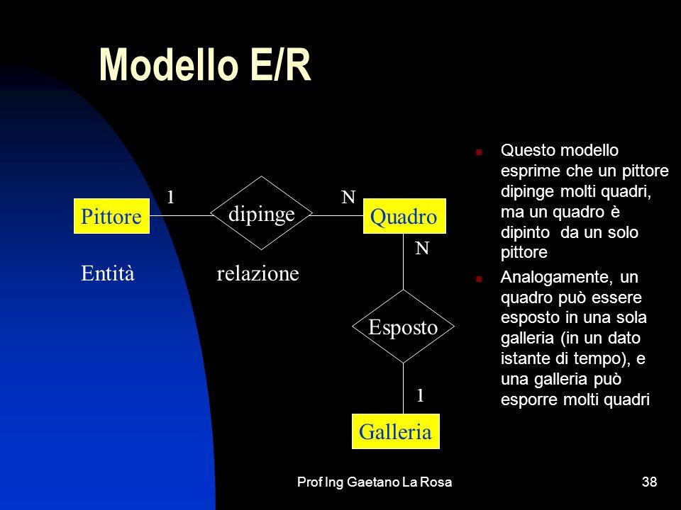 Prof Ing Gaetano La Rosa38 Modello E/R Questo modello esprime che un pittore dipinge molti quadri, ma un quadro è dipinto da un solo pittore Analogame