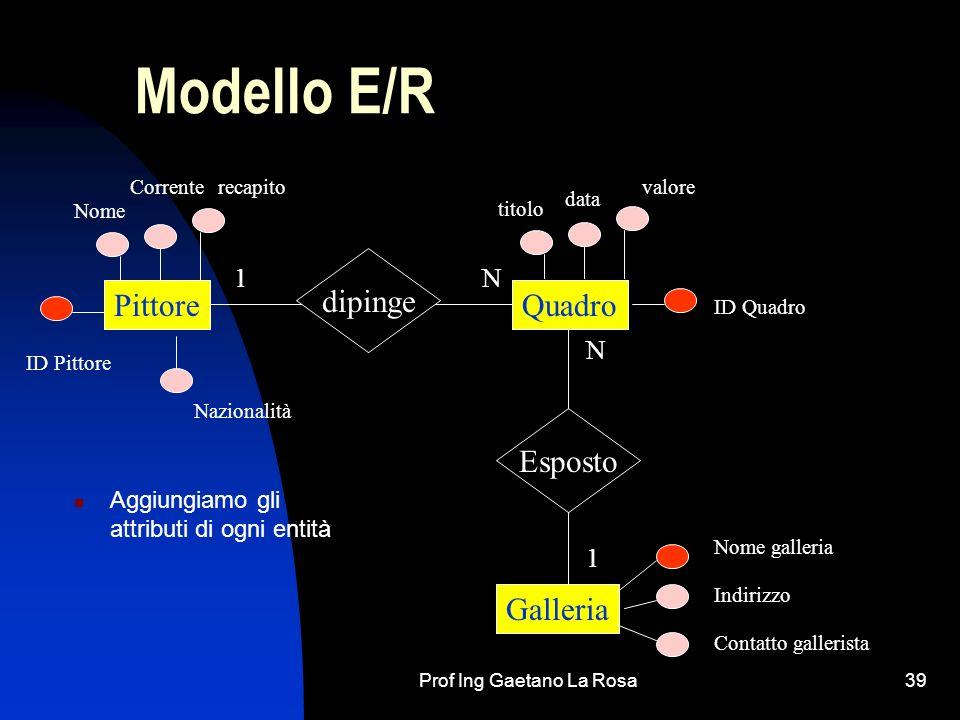 Prof Ing Gaetano La Rosa39 Modello E/R Aggiungiamo gli attributi di ogni entità PittoreQuadro Galleria dipinge Esposto 1N 1 N ID Pittore Nome ID Quadr