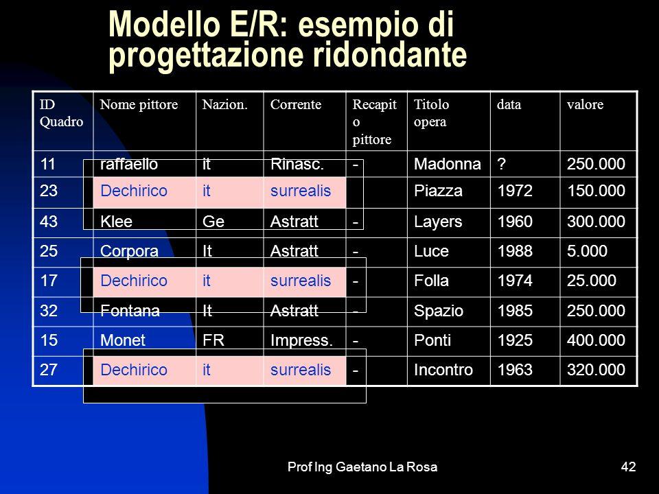 Prof Ing Gaetano La Rosa42 Modello E/R: esempio di progettazione ridondante ID Quadro Nome pittoreNazion.CorrenteRecapit o pittore Titolo opera datava