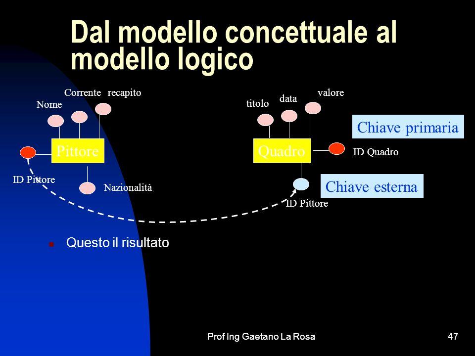 Prof Ing Gaetano La Rosa47 Dal modello concettuale al modello logico Questo il risultato PittoreQuadro ID Pittore Nome ID Quadro Correnterecapito tito