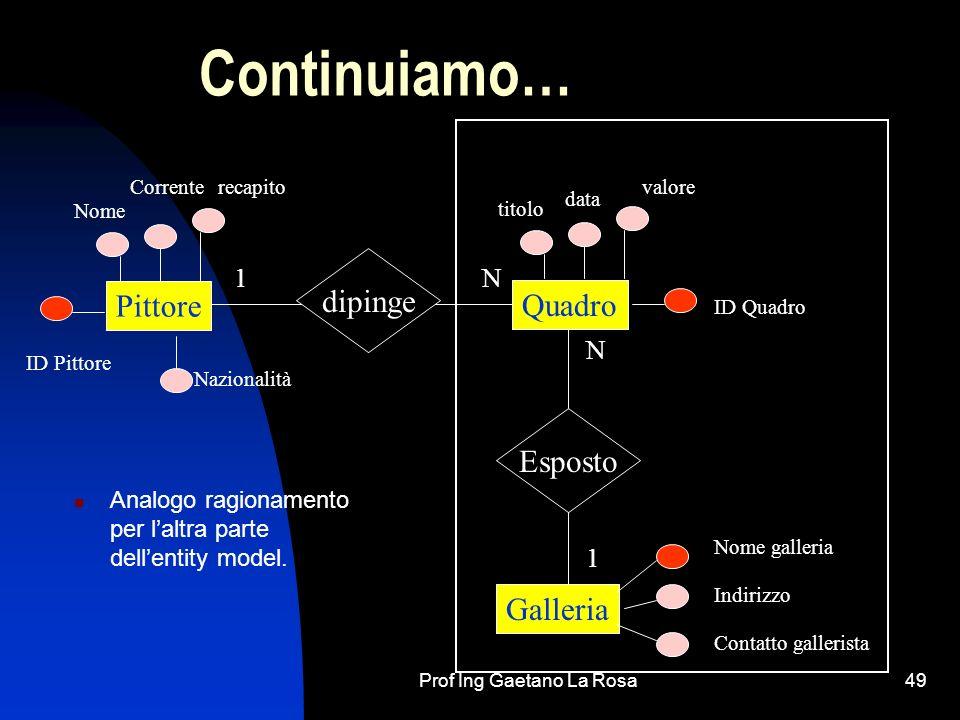 Prof Ing Gaetano La Rosa49 Continuiamo… Analogo ragionamento per laltra parte dellentity model. Pittore Quadro Galleria dipinge Esposto 1N 1 N ID Pitt