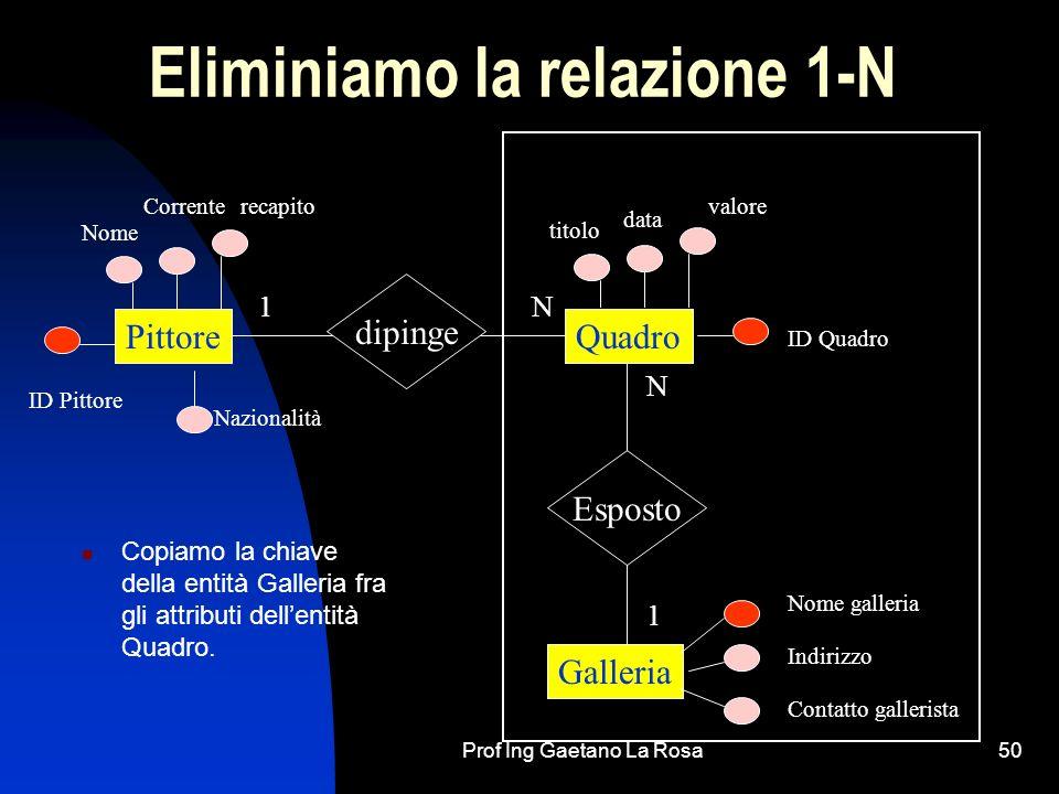 Prof Ing Gaetano La Rosa50 Eliminiamo la relazione 1-N Copiamo la chiave della entità Galleria fra gli attributi dellentità Quadro. PittoreQuadro Gall