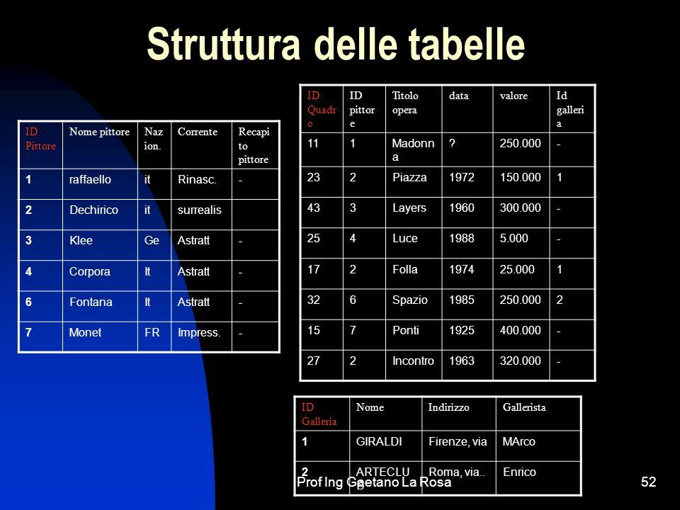Prof Ing Gaetano La Rosa52 Struttura delle tabelle ID Quadr o ID pittor e Titolo opera datavaloreId galleri a 111Madonn a ?250.000- 232Piazza1972150.0