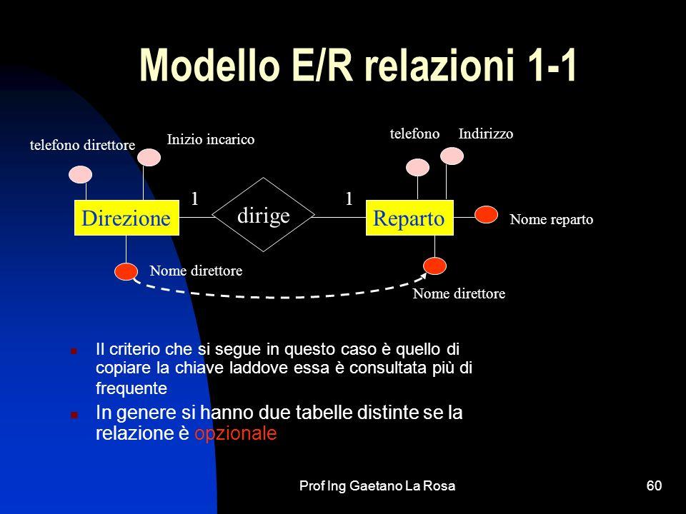 Prof Ing Gaetano La Rosa60 Modello E/R relazioni 1-1 Il criterio che si segue in questo caso è quello di copiare la chiave laddove essa è consultata p