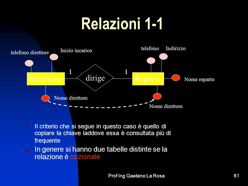 Prof Ing Gaetano La Rosa61 Relazioni 1-1 Il criterio che si segue in questo caso è quello di copiare la chiave laddove essa è consultata più di freque