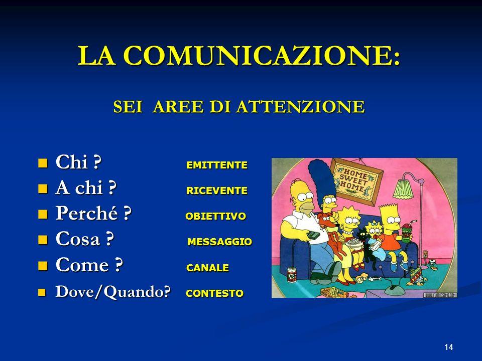 14 LA COMUNICAZIONE: SEI AREE DI ATTENZIONE Chi ? EMITTENTE Chi ? EMITTENTE A chi ? RICEVENTE A chi ? RICEVENTE Perché ? OBIETTIVO Perché ? OBIETTIVO