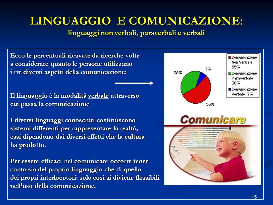 15 LINGUAGGIO E COMUNICAZIONE: linguaggi non verbali, paraverbali e verbali Ecco le percentuali ricavate da ricerche volte a considerare quanto le per