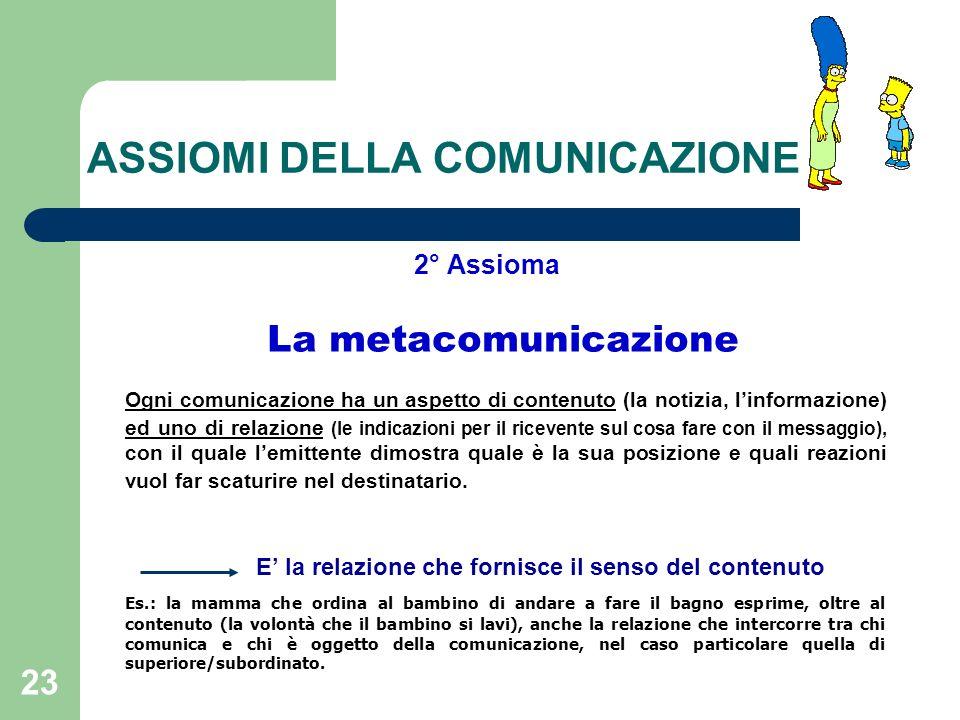 23 ASSIOMI DELLA COMUNICAZIONE 2° Assioma La metacomunicazione Ogni comunicazione ha un aspetto di contenuto (la notizia, linformazione) ed uno di rel
