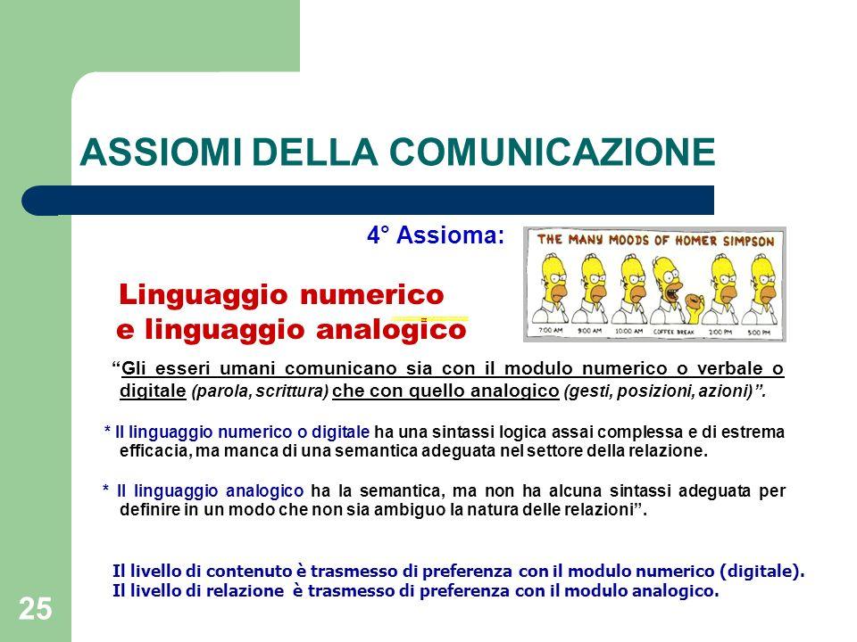 25 ASSIOMI DELLA COMUNICAZIONE 4° Assioma: Linguaggio numerico e linguaggio analogico Gli esseri umani comunicano sia con il modulo numerico o verbale