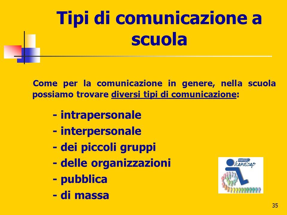 35 Tipi di comunicazione a scuola Come per la comunicazione in genere, nella scuola possiamo trovare diversi tipi di comunicazione: - intrapersonale -