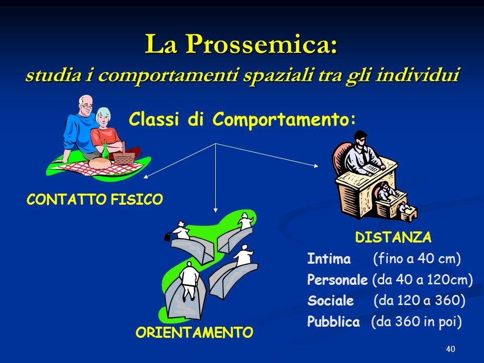 40 La Prossemica: studia i comportamenti spaziali tra gli individui DISTANZA Intima (fino a 40 cm) Personale (da 40 a 120cm) Sociale (da 120 a 360) Pu