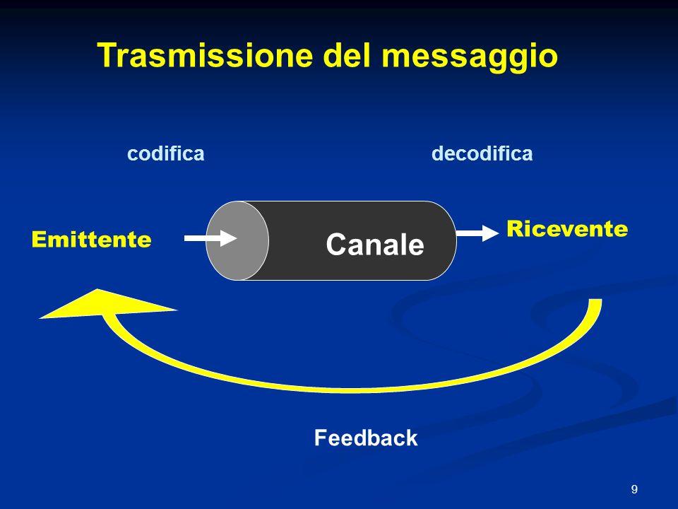 9 Emittente Canale Ricevente codificadecodifica Feedback Trasmissione del messaggio