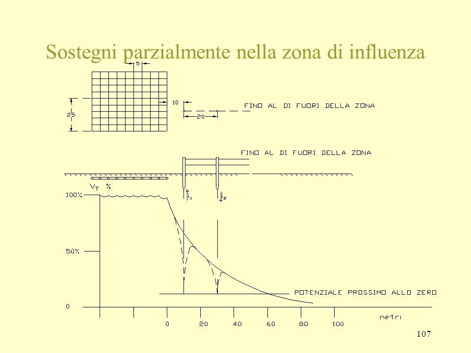 107 Sostegni parzialmente nella zona di influenza