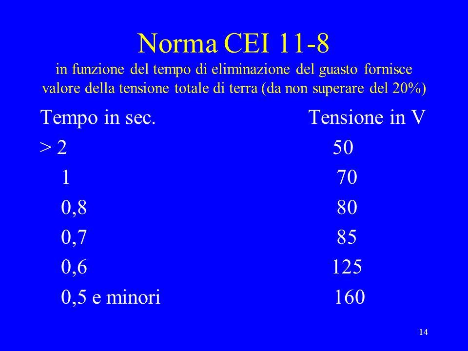 14 Norma CEI 11-8 in funzione del tempo di eliminazione del guasto fornisce valore della tensione totale di terra (da non superare del 20%) Tempo in sec.