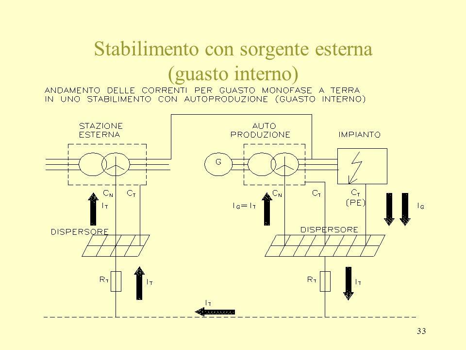 33 Stabilimento con sorgente esterna (guasto interno)