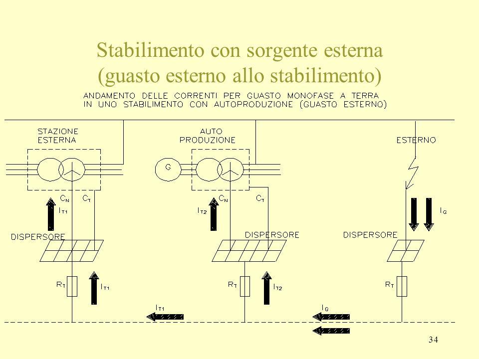 34 Stabilimento con sorgente esterna (guasto esterno allo stabilimento)