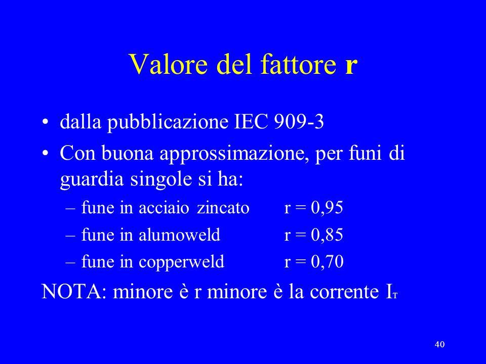 40 Valore del fattore r dalla pubblicazione IEC 909-3 Con buona approssimazione, per funi di guardia singole si ha: –fune in acciaio zincator = 0,95 –fune in alumoweldr = 0,85 –fune in copperweldr = 0,70 NOTA: minore è r minore è la corrente I T