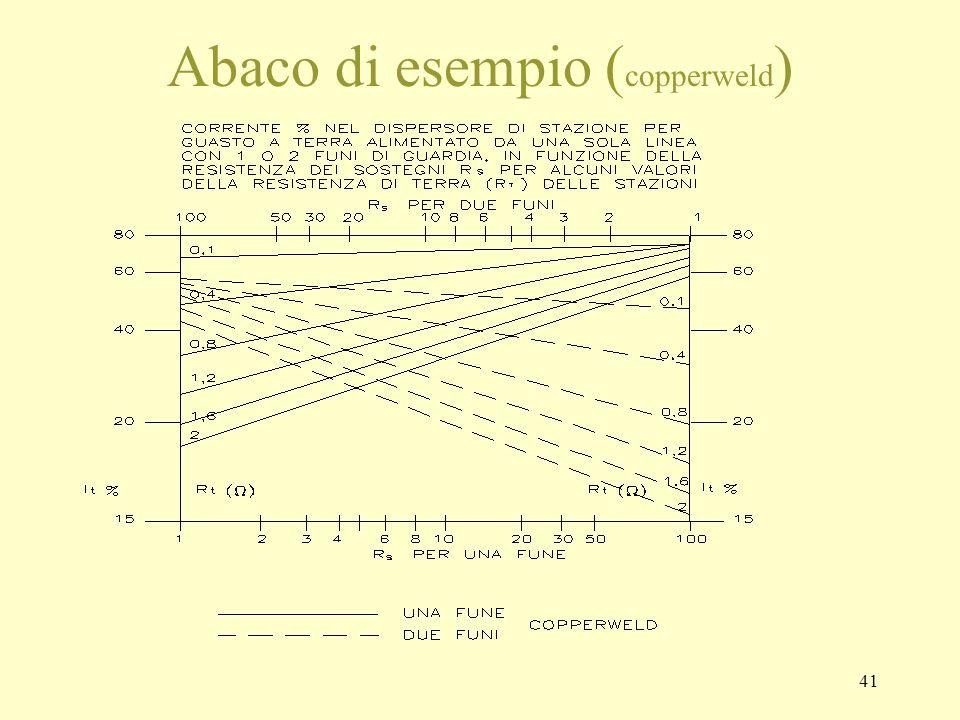 41 Abaco di esempio ( copperweld )