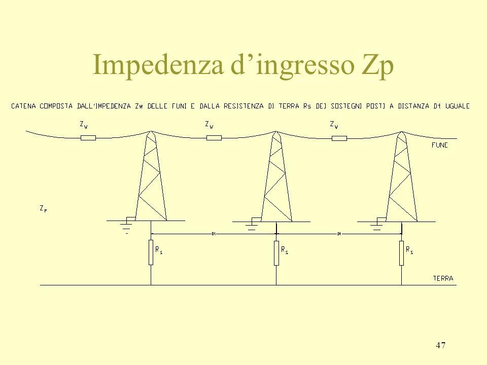 47 Impedenza dingresso Zp