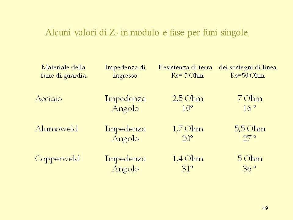 49 Alcuni valori di Z P in modulo e fase per funi singole