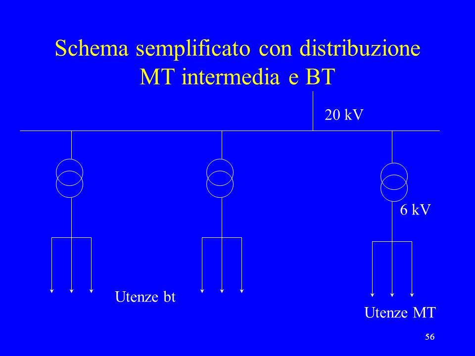 56 Schema semplificato con distribuzione MT intermedia e BT Utenze bt Utenze MT 20 kV 6 kV