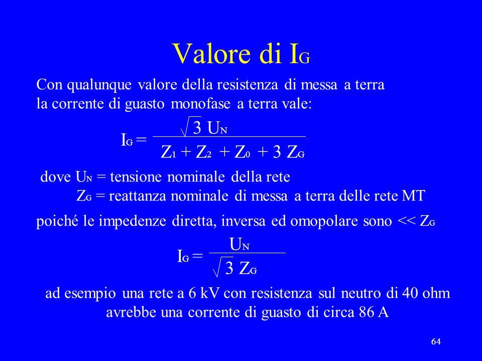 64 Valore di I G Con qualunque valore della resistenza di messa a terra la corrente di guasto monofase a terra vale: I G = 3 U N Z 1 + Z 2 + Z 0 + 3 Z