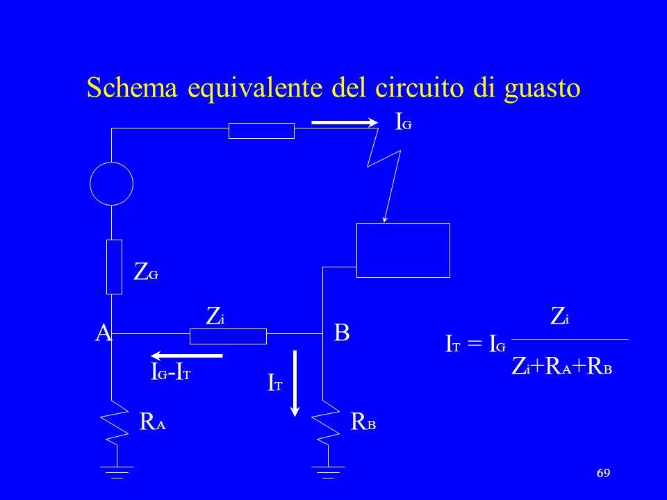 69 Schema equivalente del circuito di guasto IGIG ZiZi ZGZG AB RARA RBRB ITIT I T = I G ZiZi Z i +R A +R B I G -I T
