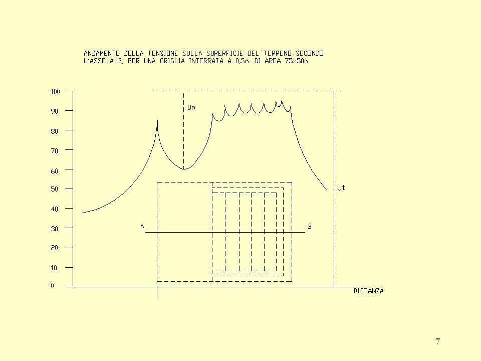 38 Fattore di riduzione Si definisce fattore di riduzione r i il rapporto fra la corrente di terra I Ti (cioè quella che interessa il dispersore) e la corrente di guasto monofase a terra ( pari a 3 I 0 ) fornita dalla linea stessa r i = I Ti / 3 I 0 dove I 0 deriva dal calcolo della corrente di guasto consigliato dalla Norma CEI 11-25.