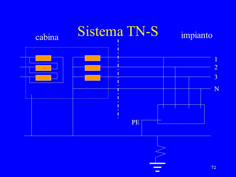 72 Sistema TN-S 1 2 3 N PE cabina impianto