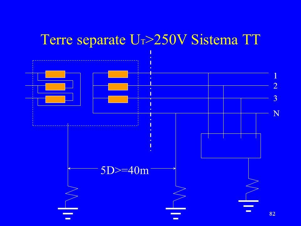 82 Terre separate U T >250V Sistema TT 1 2 3 N 5D>=40m