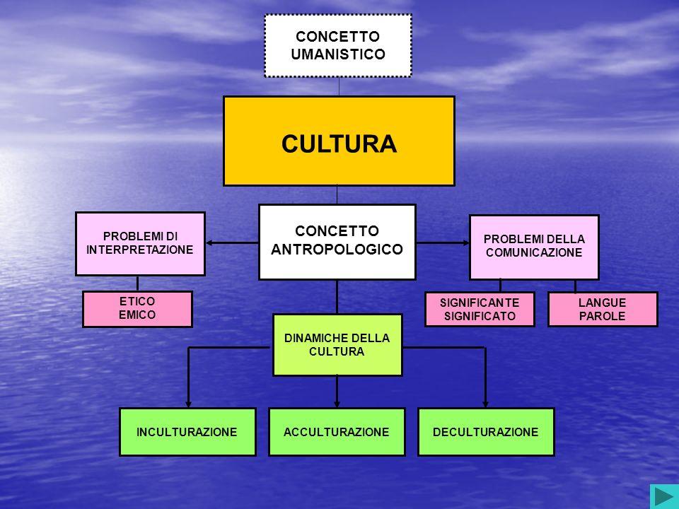 CULTURA CONCETTO UMANISTICO CONCETTO ANTROPOLOGICO DINAMICHE DELLA CULTURA INCULTURAZIONEACCULTURAZIONEDECULTURAZIONE PROBLEMI DI INTERPRETAZIONE PROBLEMI DELLA COMUNICAZIONE ETICO EMICO SIGNIFICANTE SIGNIFICATO LANGUE PAROLE