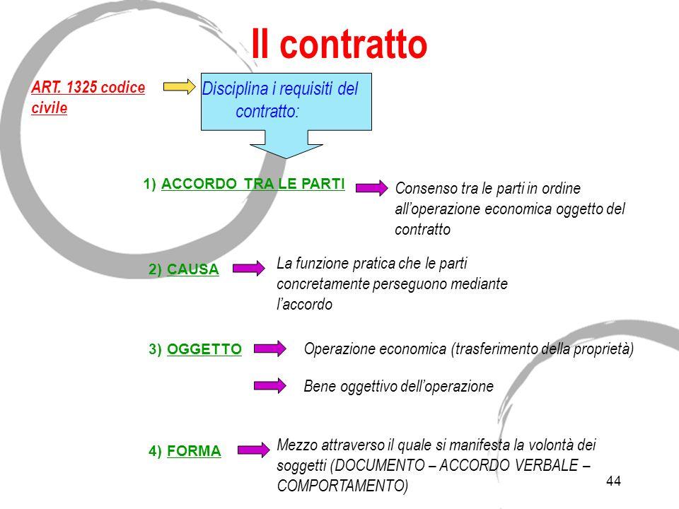 43 Il contratto ART. 1321 codice civile ANALISI: Laccordo di due o più parti per COSTITUIRE, REGOLARE, ESTINGUERE tra loro un RAPPORTO GIURIDICO PATRI