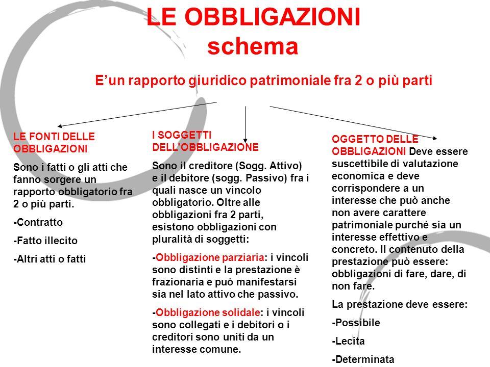 Requisiti della prestazione 2) Possibilità La prestazione non deve essere impossibile.