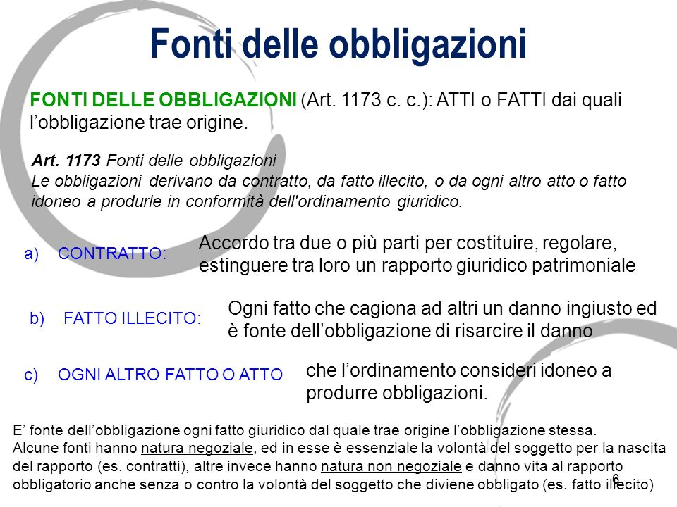 6 Fonti delle obbligazioni FONTI DELLE OBBLIGAZIONI (Art.