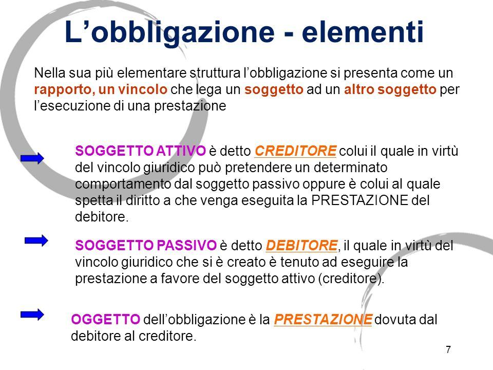 6 Fonti delle obbligazioni FONTI DELLE OBBLIGAZIONI (Art. 1173 c. c.): ATTI o FATTI dai quali lobbligazione trae origine. a)CONTRATTO: b)FATTO ILLECIT