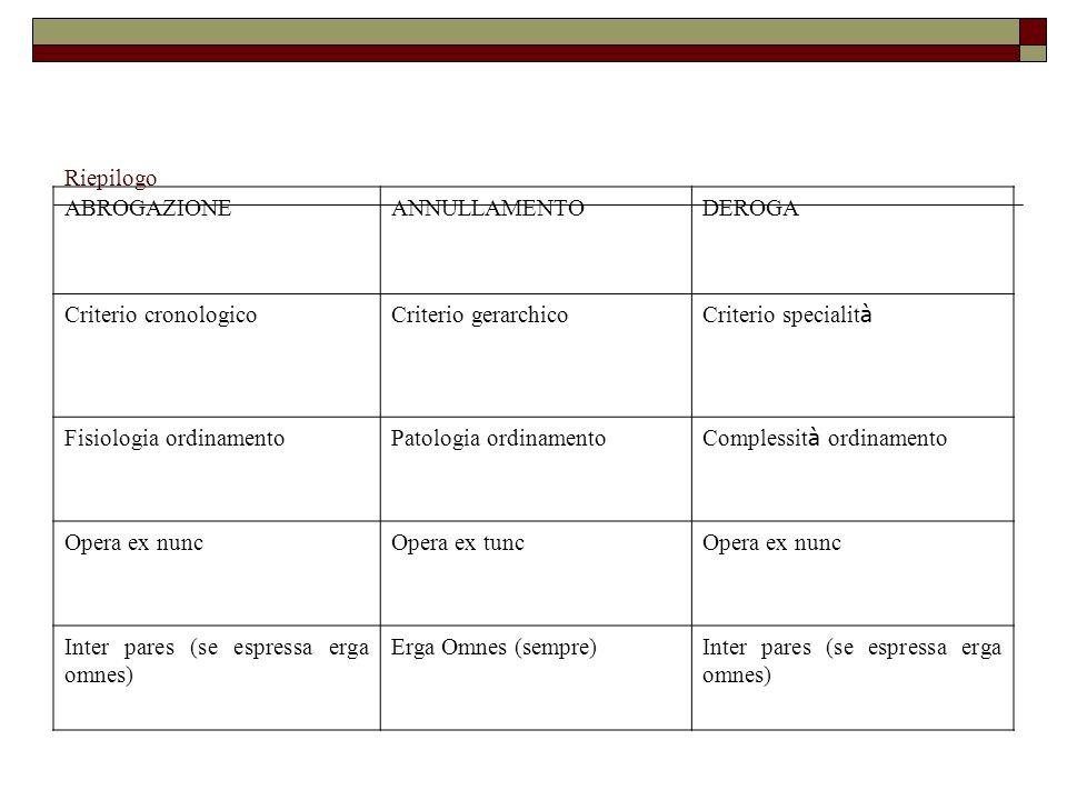 Riepilogo ABROGAZIONEANNULLAMENTODEROGA Criterio cronologicoCriterio gerarchico Criterio specialit à Fisiologia ordinamentoPatologia ordinamento Compl
