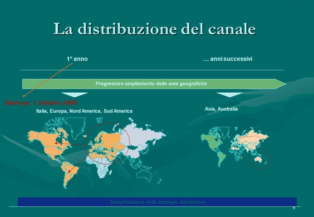 Bozza per discussione DRAFT 9 La distribuzione del canale Tempificazione della strategia distributiva Progressivo ampliamento delle aree geografiche … anni successivi1° anno Asia, Australia Italia, Europa, Nord America, Sud America Start-up: 1 ottobre 2008