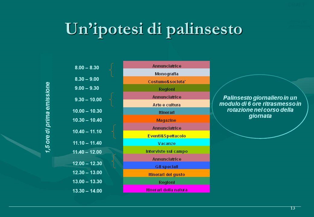 Bozza per discussione DRAFT 13 Unipotesi di palinsesto Palinsesto giornaliero in un modulo di 6 ore ritrasmesso in rotazione nel corso della giornata 8.00 – 8.30 8.30 – 9.00 9.00 – 9.30 9.30 – 10.00 10.00 – 10.30 10.30 – 10.40 10.40 – 11.10 11.40 – 12.00 12.00 – 12.30 12.30 – 13.00 13.30 – 14.00 13.00 – 13.30 1,5 ore di prima emissione 11.10 – 11.40