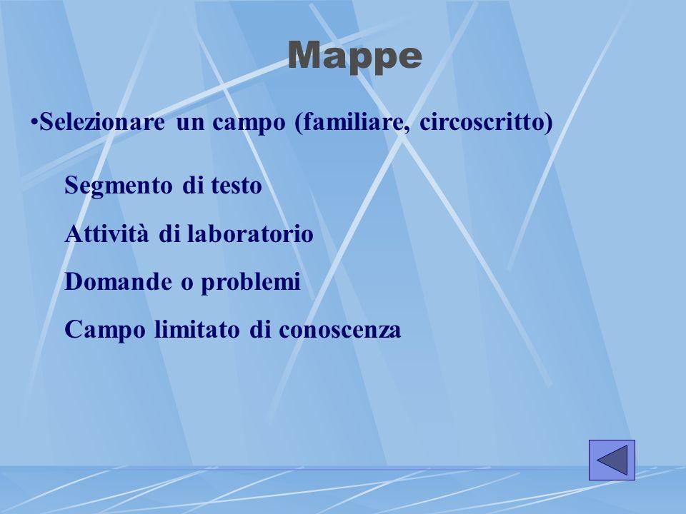 Mappe Selezionare un campo (familiare, circoscritto) Segmento di testo Attività di laboratorio Domande o problemi Campo limitato di conoscenza