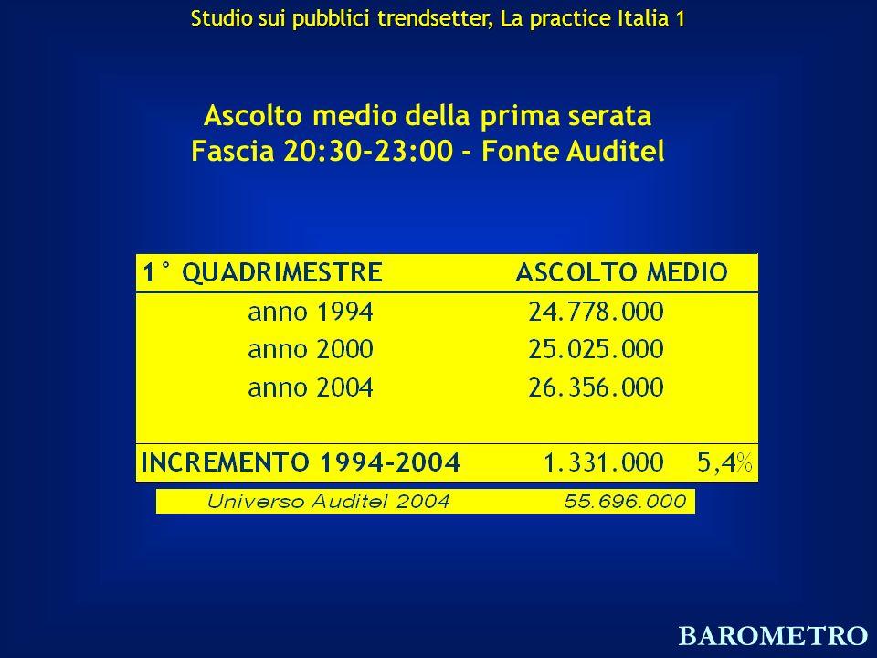 Ascolto medio della prima serata Fascia 20:30-23:00 - Fonte Auditel BAROMETRO Studio sui pubblici trendsetter, La practice Italia 1