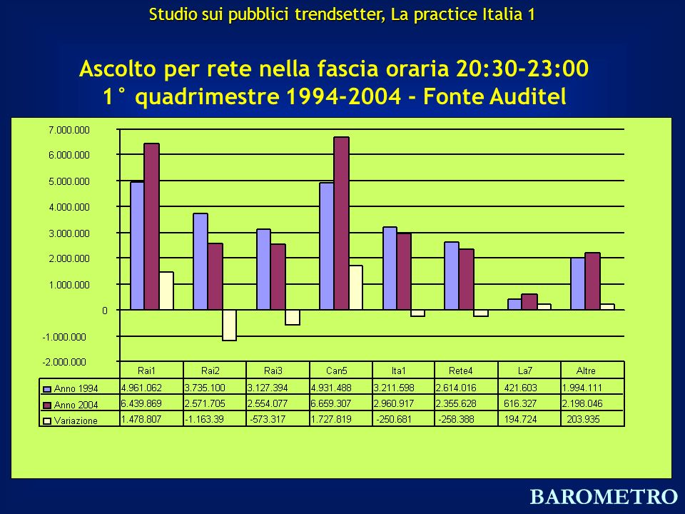 Ascolto per rete nella fascia oraria 20:30-23:00 1° quadrimestre 1994-2004 - Fonte Auditel BAROMETRO Studio sui pubblici trendsetter, La practice Italia 1