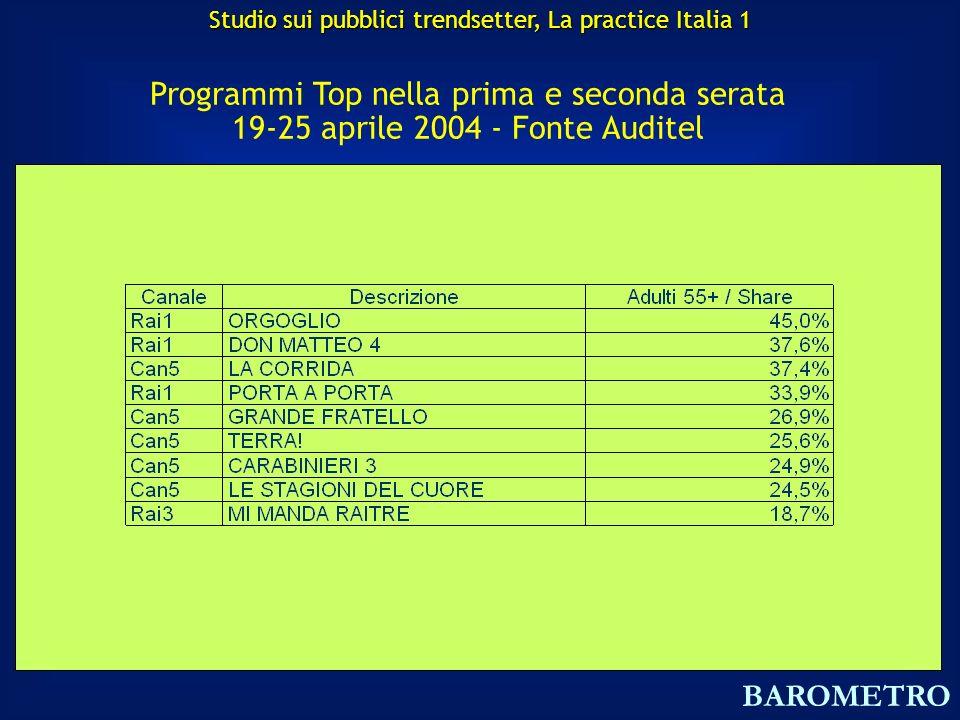 Programmi Top nella prima e seconda serata 19-25 aprile 2004 - Fonte Auditel BAROMETRO Studio sui pubblici trendsetter, La practice Italia 1